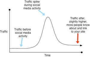 social-media-spike