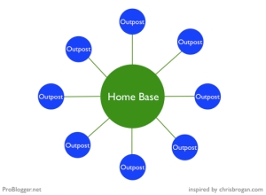 home-base-outposts