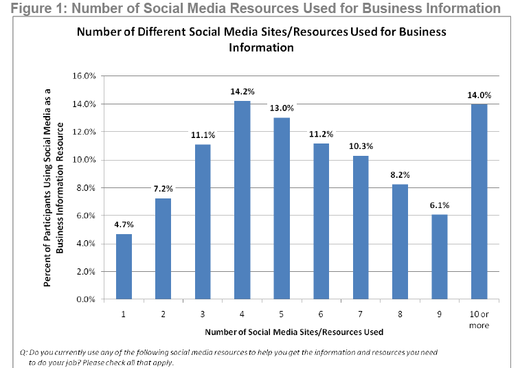 5 Key Strategies For Implementing Social Media For Small Business ...