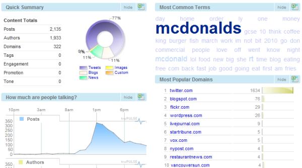 Social Media Facts and Figures Statistics Buzz Monitoring Brand McDonalds