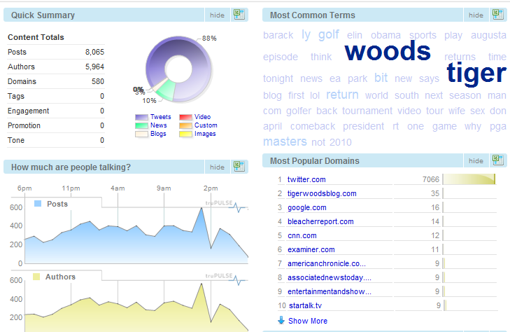 Tiger WooTiger Woods Global Brand Buzz In 24 hours compared to the Top 10 Global Brands on Social Media and Onlines