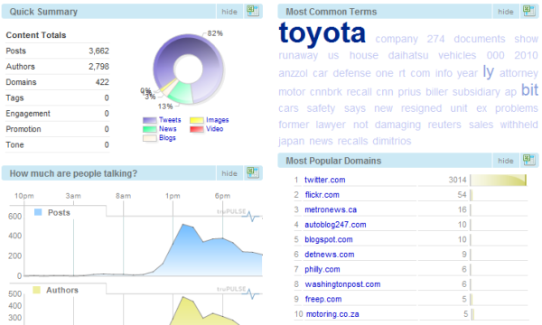 Social Media Facts and Figures Statistics Buzz Monitoring Brand Toyota