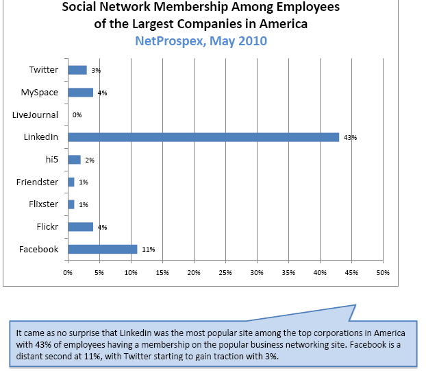 Social Network Membership amongst the 50 top companies