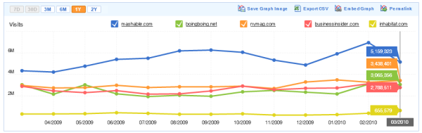 Blog Traffic for 5 of the Top 100 Blogs