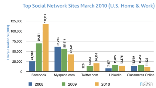 Facebook still growing and dominating social media