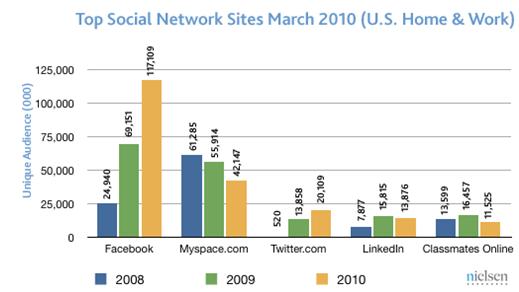 Facebook still growing and dominating social media