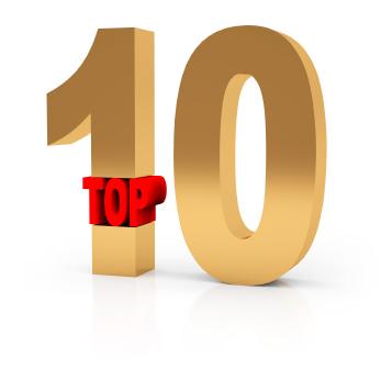 Top 10 Social Media Posts