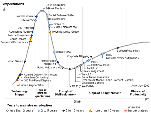 Gartner Hype Cycle Of Emerging Technologies 2009