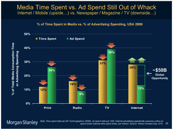 The current trends and the future of Media