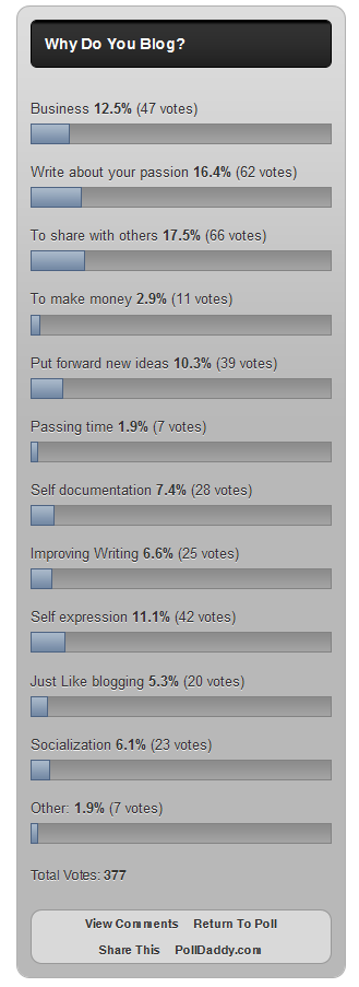 Why Do You Blog Poll Results